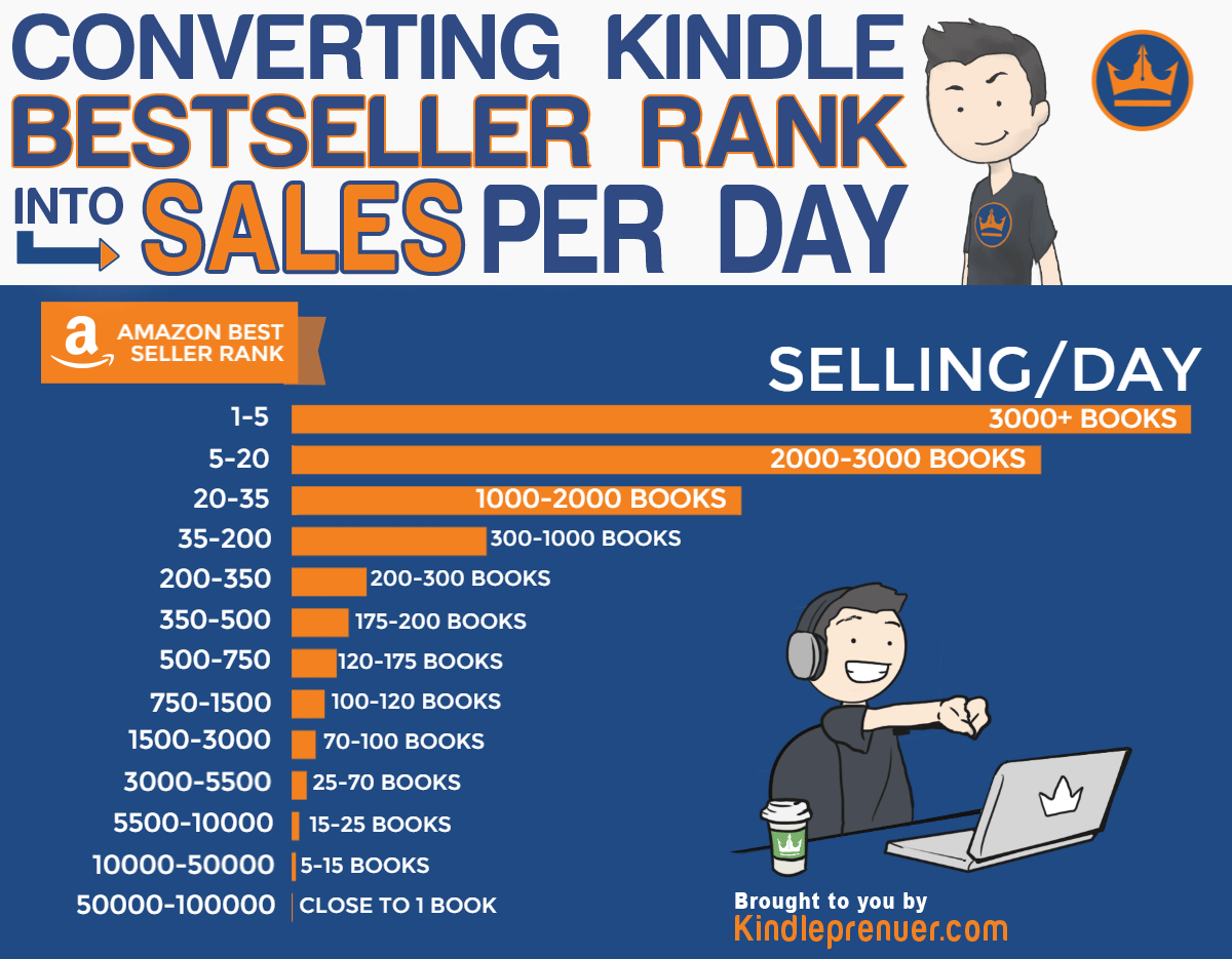 Convert Bestselling ranking into Sales Per Day on Amazon and Kindle