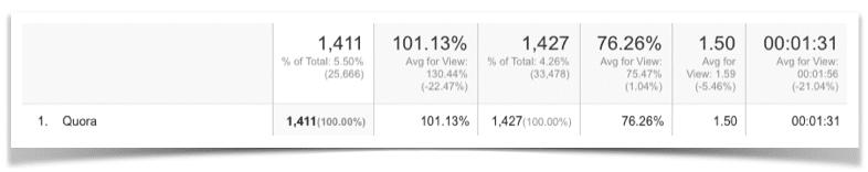 Quora results on Analytics