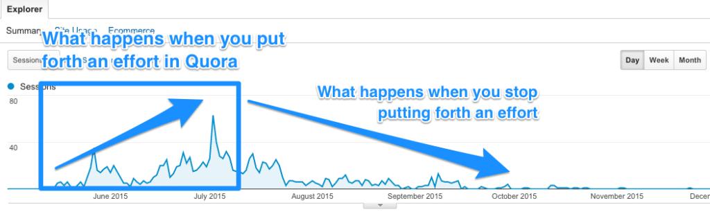 Quora data on Kindlepreneur after 5 months