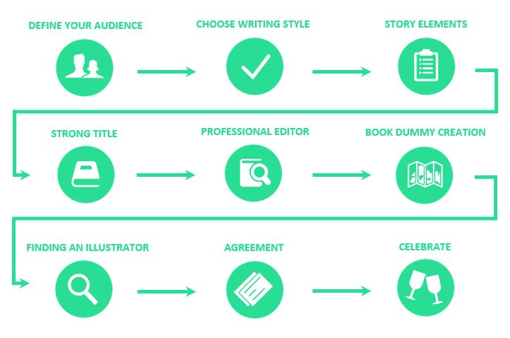 heres a roadmap to outline the steps well take to walk through how to publish a childrens book