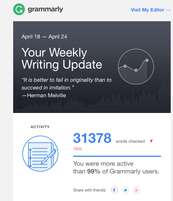 Grammarly Review 2019 + a Discount!