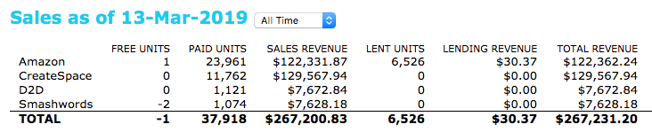 best-self-publishing-companies-sales-report