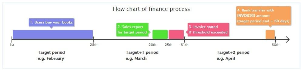 Publish Drive Review - flow chart finance progress