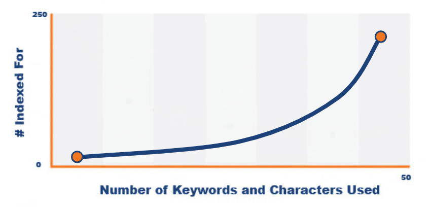 Kindle Keywords For Self Publishers Should You Use All 50