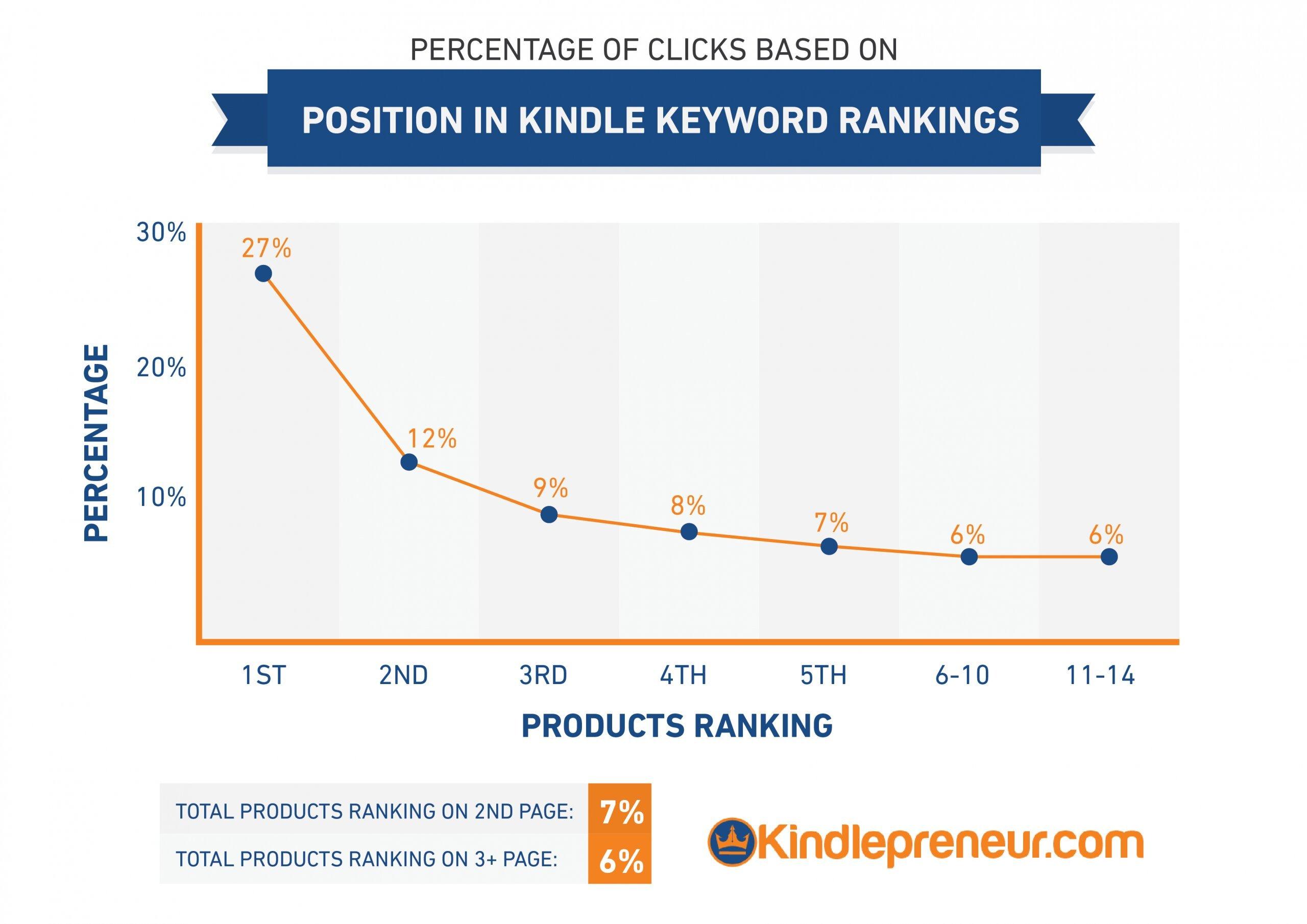 clicks-on-amazon-based-on-ranks