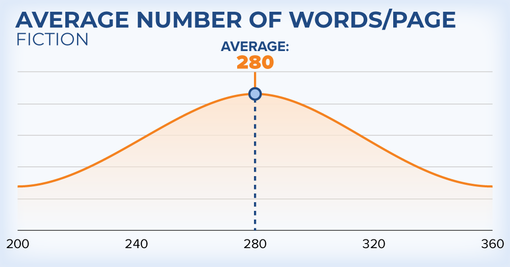 words per page in fiction book on amazon