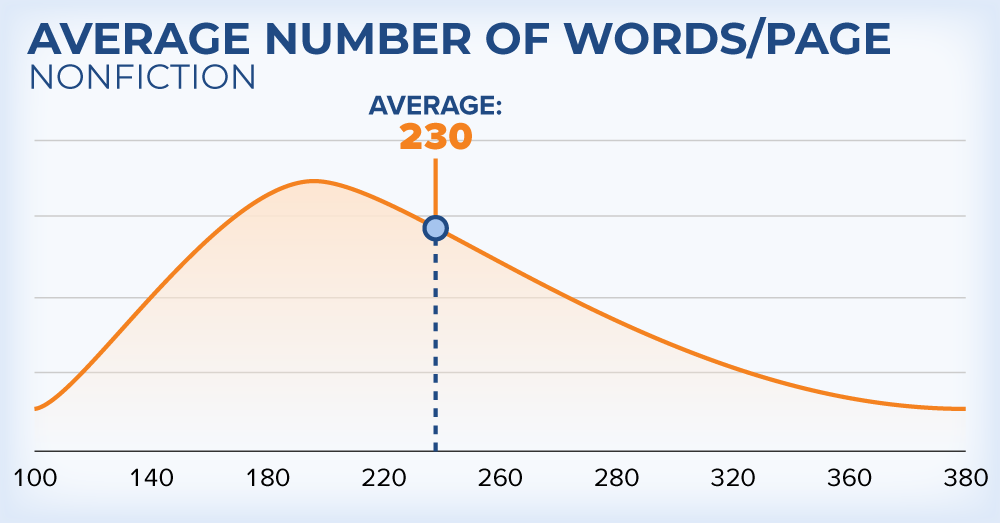 Words per page in nonfiction book on amazon