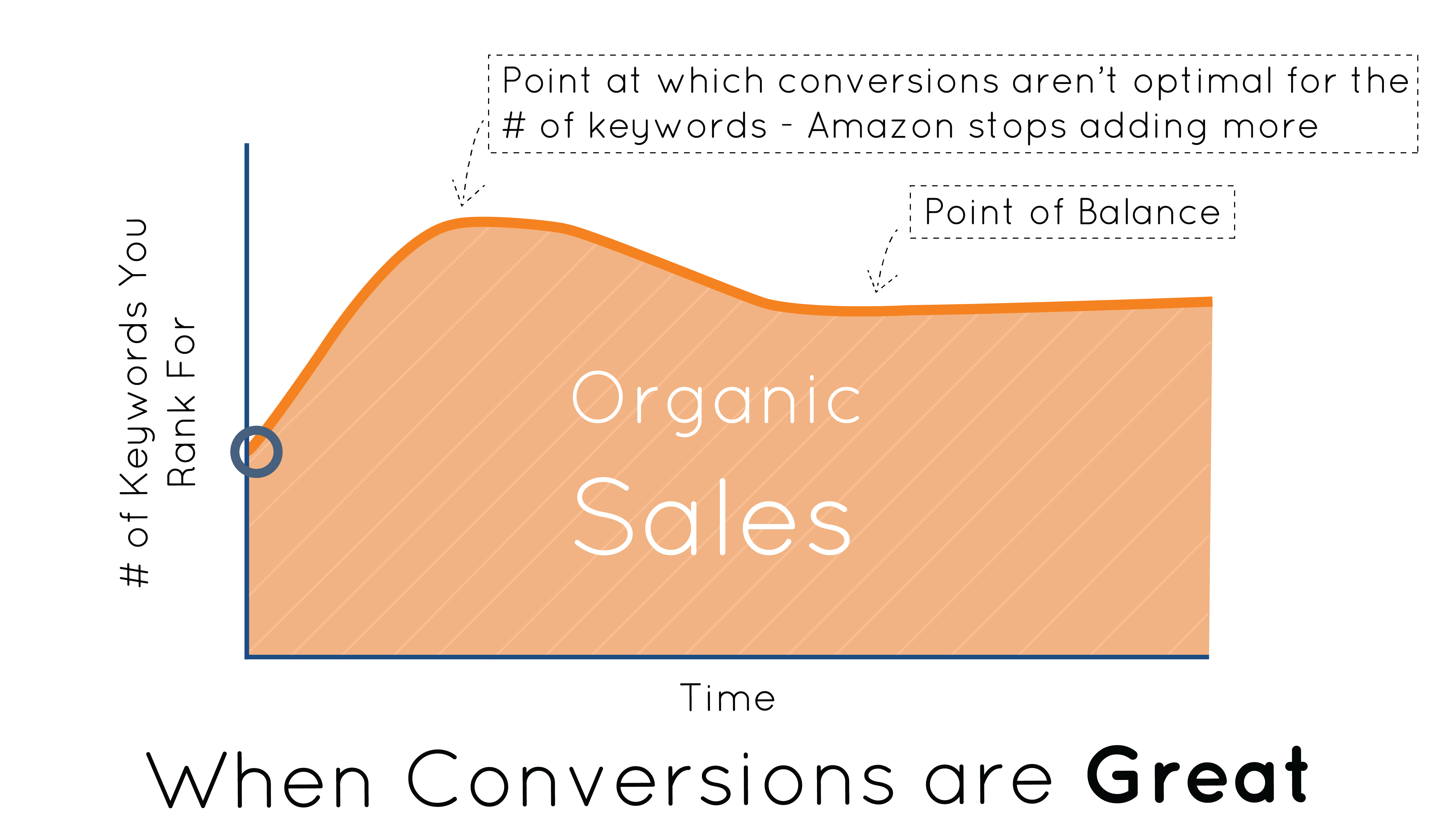 keyword ranking conversions