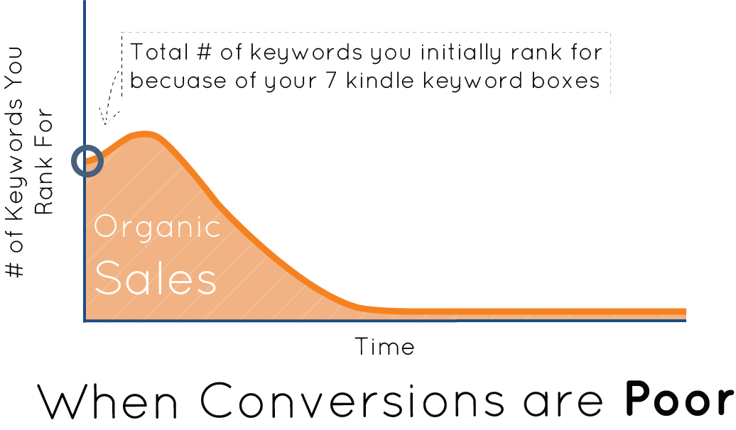 keyword rankings when conversions are poor