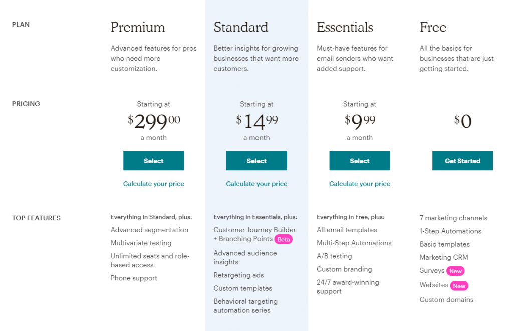 mailchimp pricing/cost table