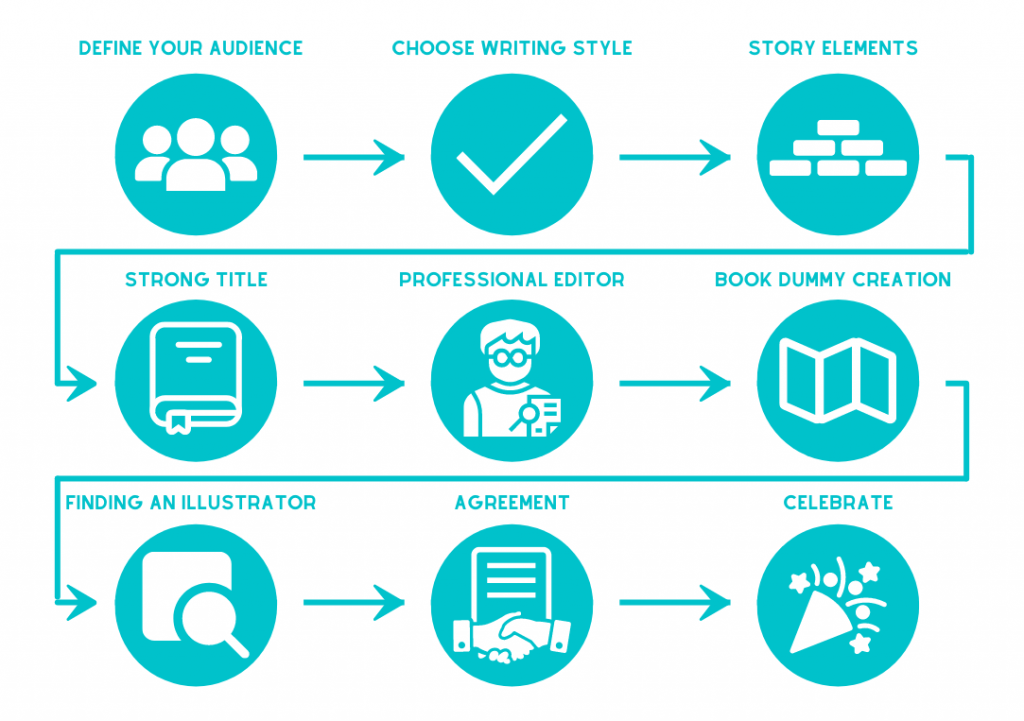 Children's Book Roadmap