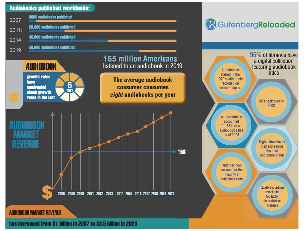 Audiobook Sales Statistcs